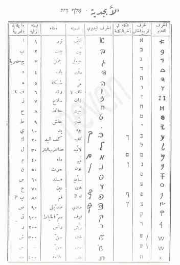 كيفية كتابة اللغة العبرية شرح مفصل لكتابة العبرية ميثاقي